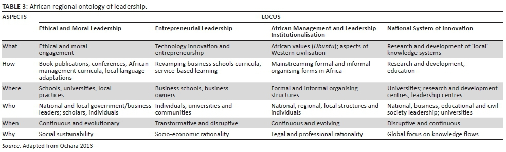Towards A Regional Ontology Of Management Education In Africa A
