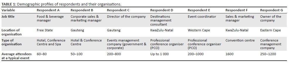 Critical success factors of a business tourism destination: Supply