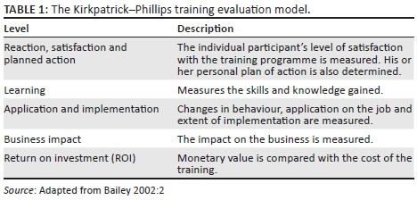 Measuring return on investment and risk in training - A