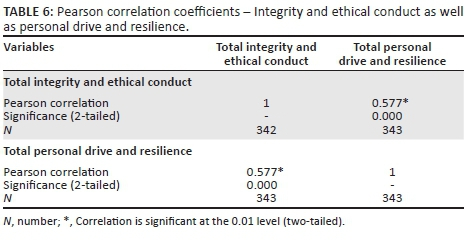 Investigating selected self-management competencies of managers