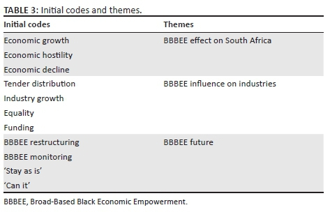 Analysing the future of Broad-Based Black Economic