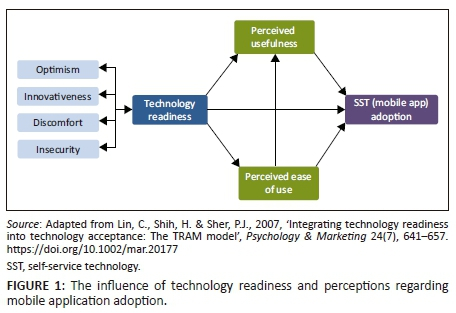 Technology readiness and mobile self-service technology adoption in