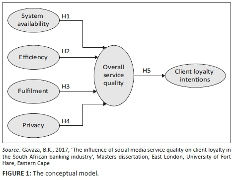 The Influence Of Social Media Service Quality On Client Loyalty In The South African Banking Industry