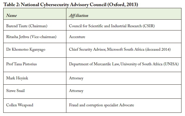 Governance of cybersecurity - The case of South Africa