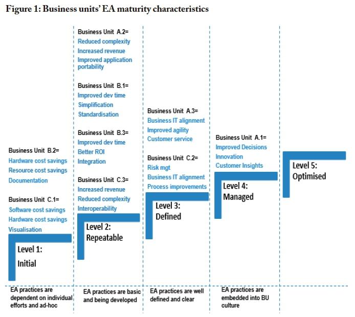 The uncertain path to enterprise architecture (EA) maturity