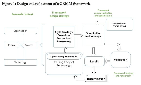 Conceptual Design of a Cybersecurity Resilience Maturity