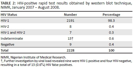 Potential for false-positive HIV test results using rapid