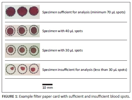 Dried blood spot specimen quality and validation of a new