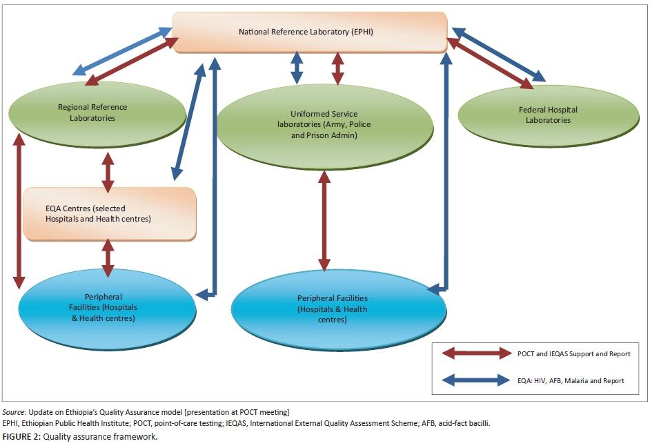 how to develop a quality assurance framework