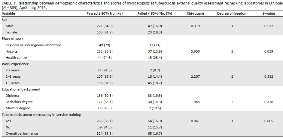 Performance evaluation of tuberculosis smear microscopists working