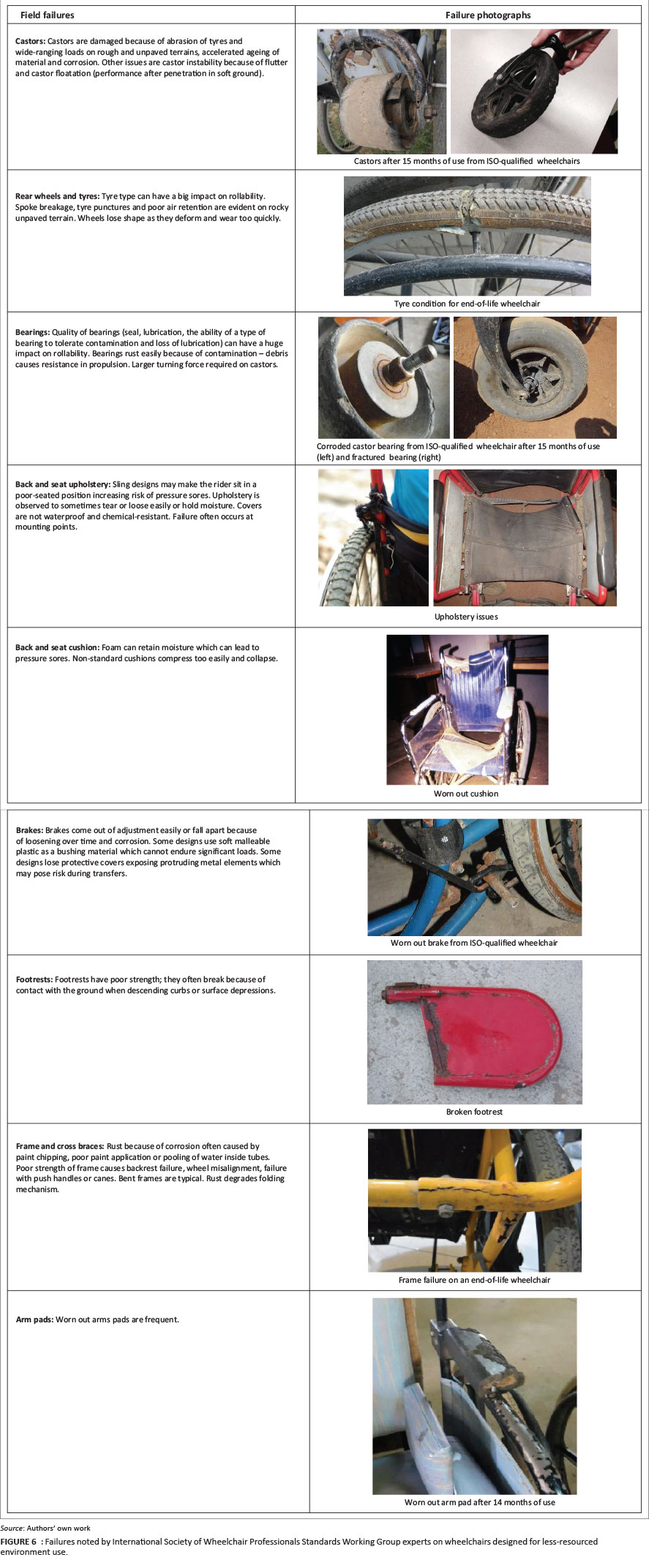 795c5116fa Developing product quality standards for wheelchairs used in less ...
