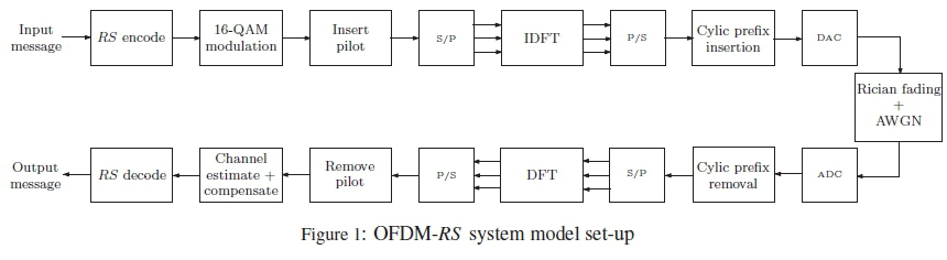On the analysis of Reed-Solomon codes for OFDM Systems over Rician