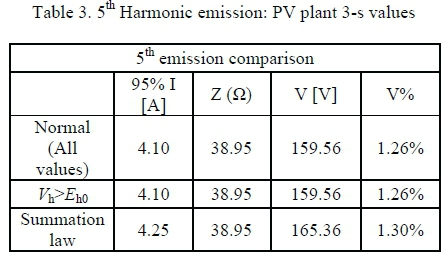 On harmonic emission assessment: a discriminative approach