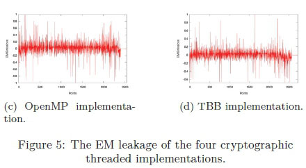 Developing an electromagnetic noise generator to protect a
