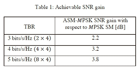 Instantaneous bit error rate based ASM scheme for MPSK