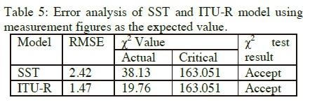 Subtropical rain attenuation statistics on 12 6 GHz ku-band