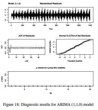 Time series analysis of impulsive noise in power line communication