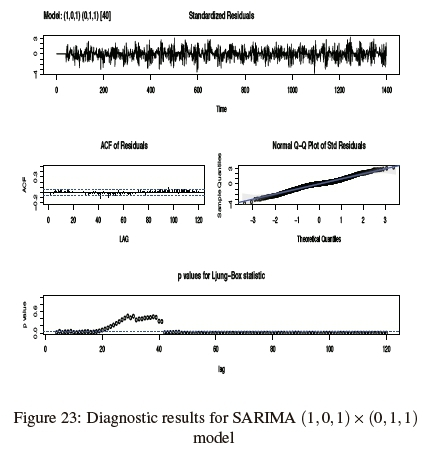 Time series analysis of impulsive noise in power line