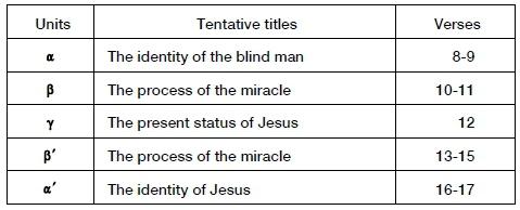 Speech act reading of John 9 - Chapter 4
