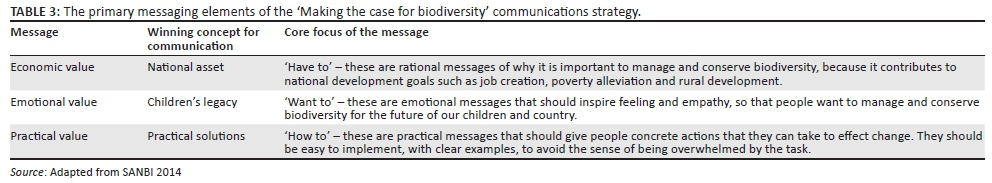 Making The Case For Biodiversity In South Africa Re Framing