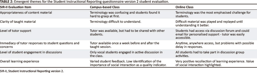 Online or not? A comparison of students' experiences of an online