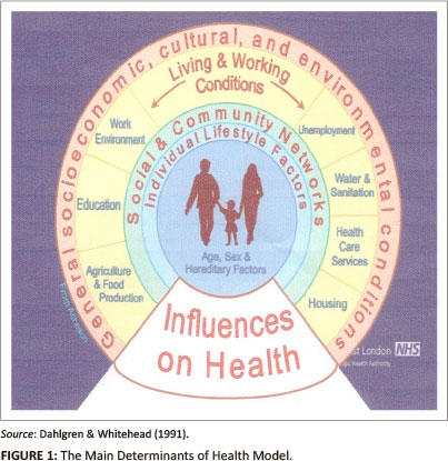 relationship between health and socio economic condition There is the belief that a better health care system results in better health though this is true to some extent, it does not address the glaring gap between those with a lower socioeconomic status who don't have access to these high- tech treatments and fancy new drugs and those who do this may, in fact,.