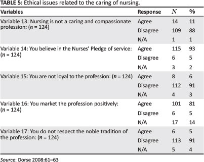 ethical issues in nursing care The principles of informed consent are well discussed in the ethical literature 1, 2 informed consent requires that a patient be informed and competent, and thereafter gives voluntary consent 3 the role of informed consent within the context of nursing care is also well established 3, 4 the principle that a nursing care procedure cannot be.