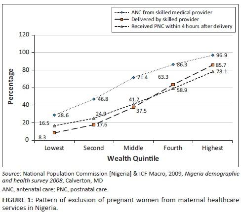 Socioeconomic factors contributing to exclusion of women
