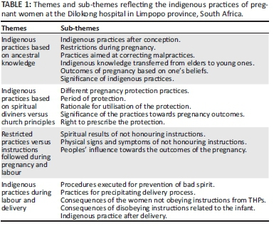 Indigenous practices of pregnant women at Dilokong hospital in