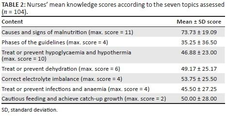Nurses' knowledge and attitudes regarding malnutrition in