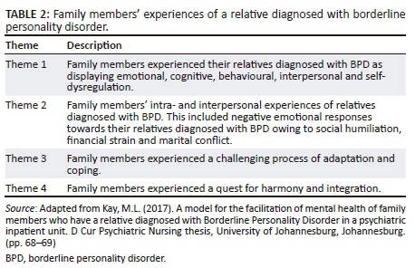 Experiences of family members who have a relative diagnosed