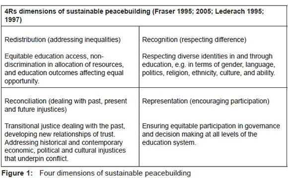 Teachers as agents of change: promoting peacebuilding and social