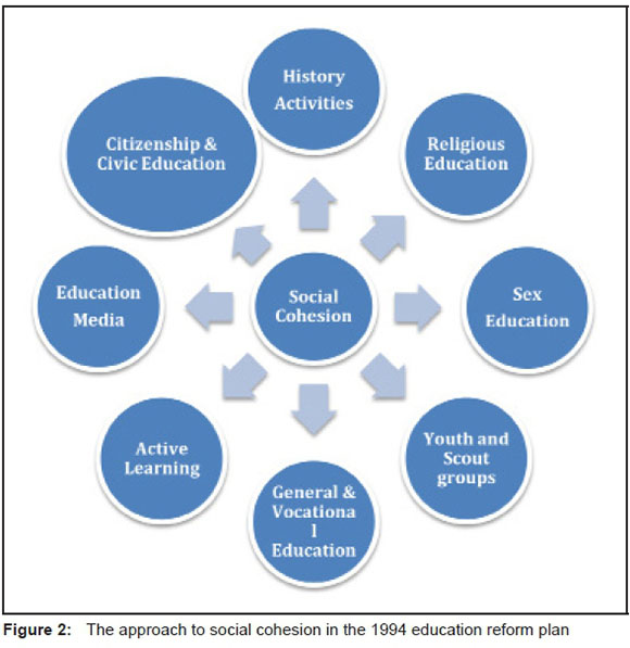 components of civic education Including civic knowledge, civic skills, and civic dispositions as necessary components of any citizenship education curriculum 4 recent studies of civics curriculum have produced evidence that civics education positively.