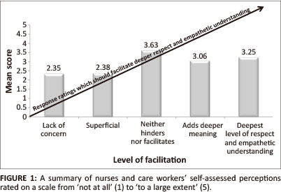 Nurses and care workers perceptions of their nurse patient the levels were operationalised in the questionnaire by means of responses to patients as described in interactive scenarios related to the characteristics fandeluxe Image collections