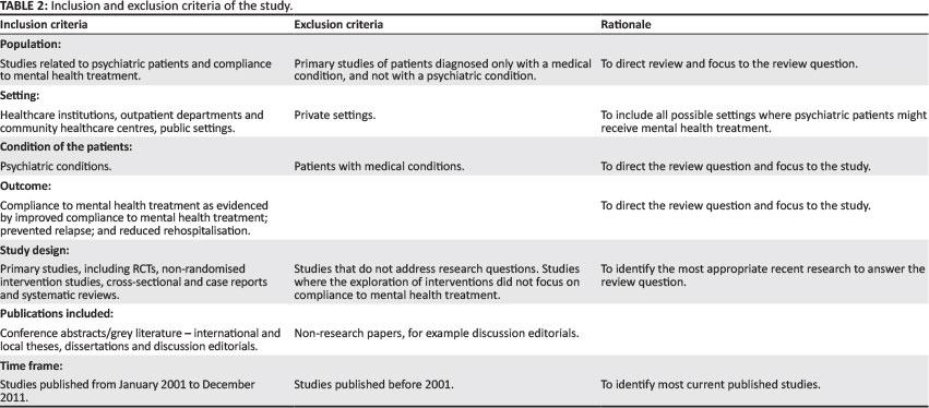 patient compliance studie