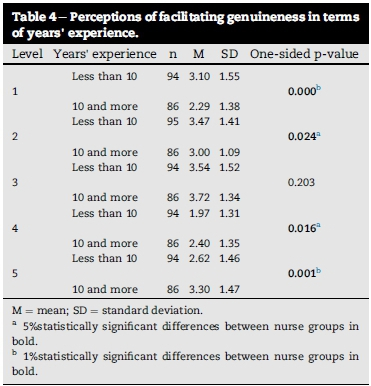 Nurses' perceptions of facilitating genuineness in a nurse