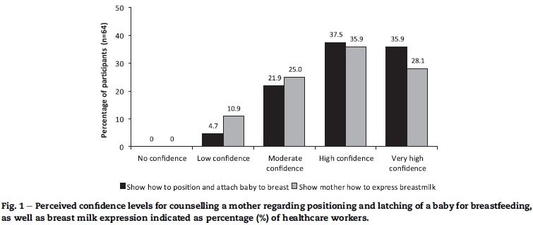 Knowledge opinions and practices of healthcare workers related to similar results were found when respondents were asked to state their confidence in showing a mother how to express breast milk ccuart Choice Image