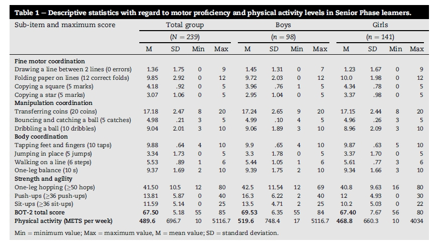 australian physical activity guidelines table