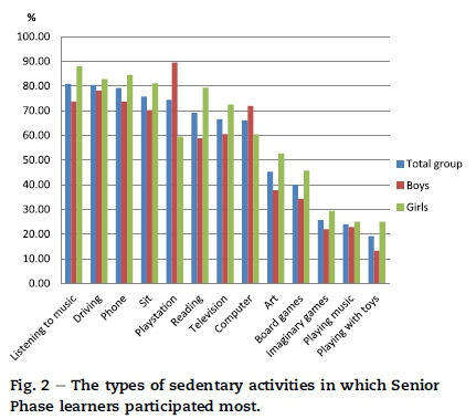 physical activity and sedentary behaviour guidelines