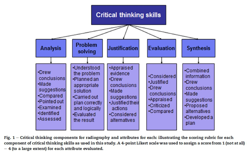 assessment of the critical thinking skills of student radiographers Developing critical thinking skills is a key aim of higher education and is important in preparing student radiographers for their future careers in clinical practice the aim of this paper was to.