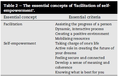 Note: In This Section, Bold Text Is Used To Provide Evidence Of How The  Essential Criteria For The Definition Of The Concepts Were Identified From  The ...