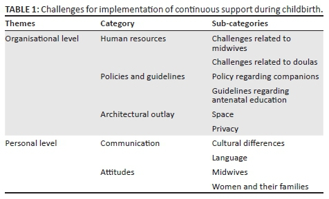 Challenges in implementing continuous support during