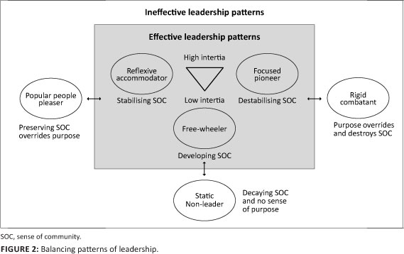 Accommodating leaders are responsible to create