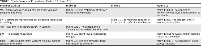 Interpreting 'Torah' in Psalm 1 in the light of Psalm 119