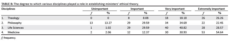 Dealing with bioethical dilemmas: a survey and analysis of