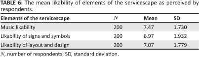elements of servicescape