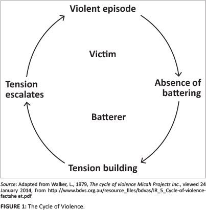 A Pastoral Psychological Approach To Domestic Violence In South Africa
