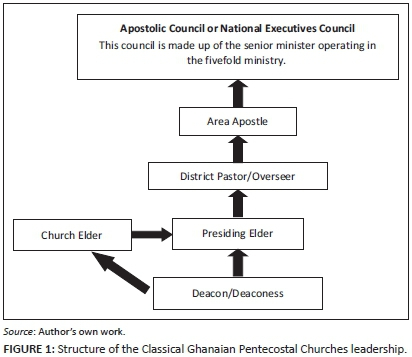 A missional study of Ghanaian Pentecostal churches' leadership and