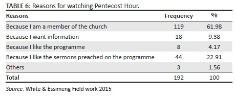 Televangelism: A study of the 'Pentecost Hour' of the Church