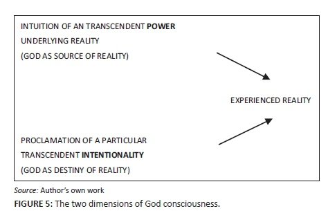 The concept of revelation in terms of the evolution of consciousness